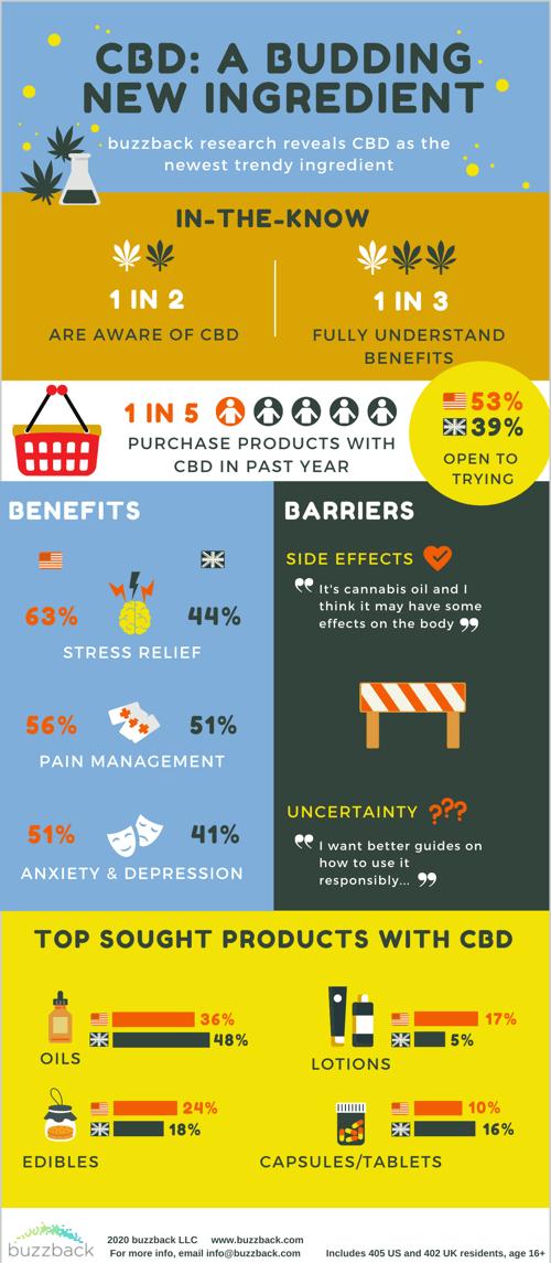 CBD Infographic - Final