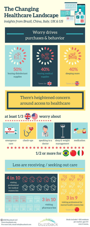 Changing Healthcare Landscape