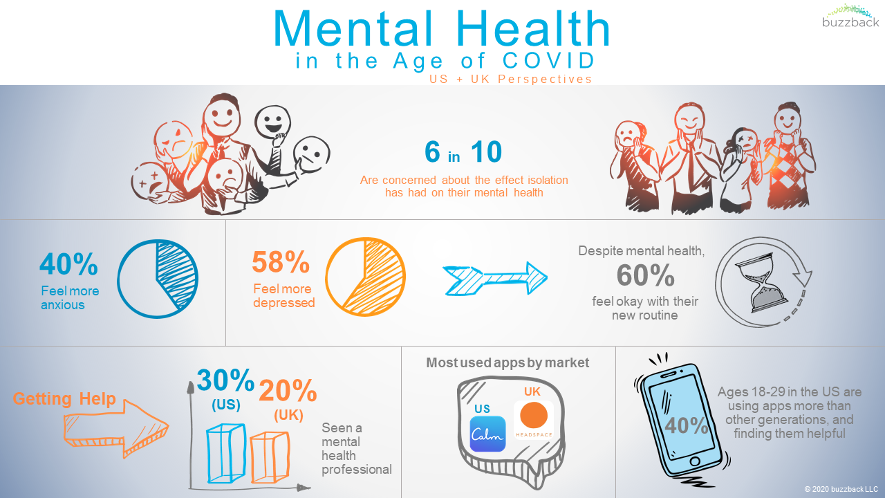 Mental Health in the Age of COVID