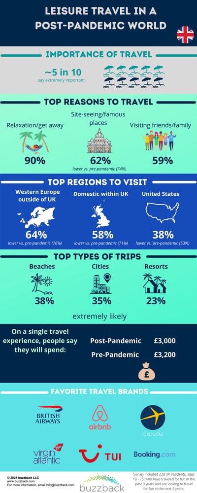 Post-COVID Travel - UK