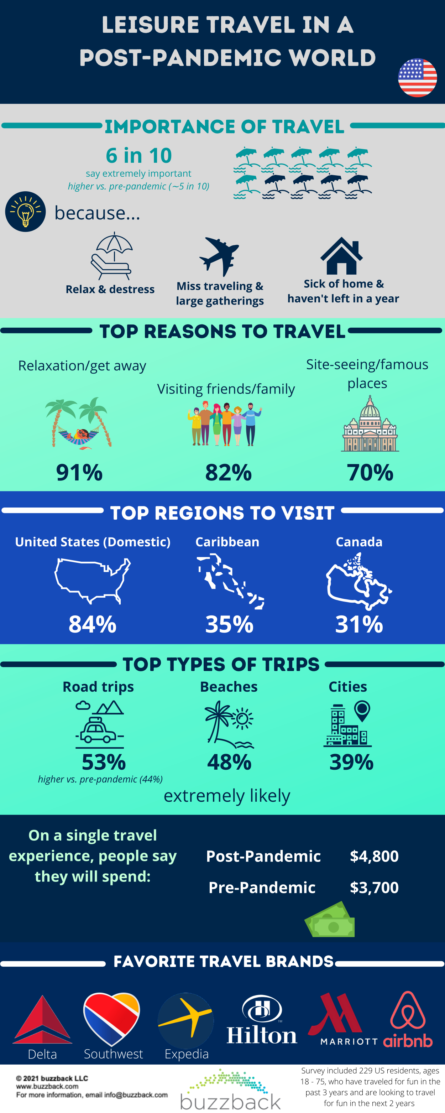 Post-COVID Travel - US