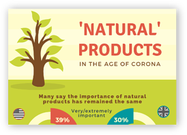 Importance of Natural Products