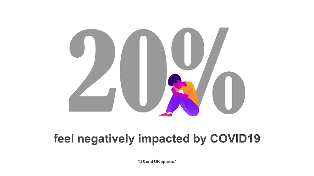 20% feel negatively impacted