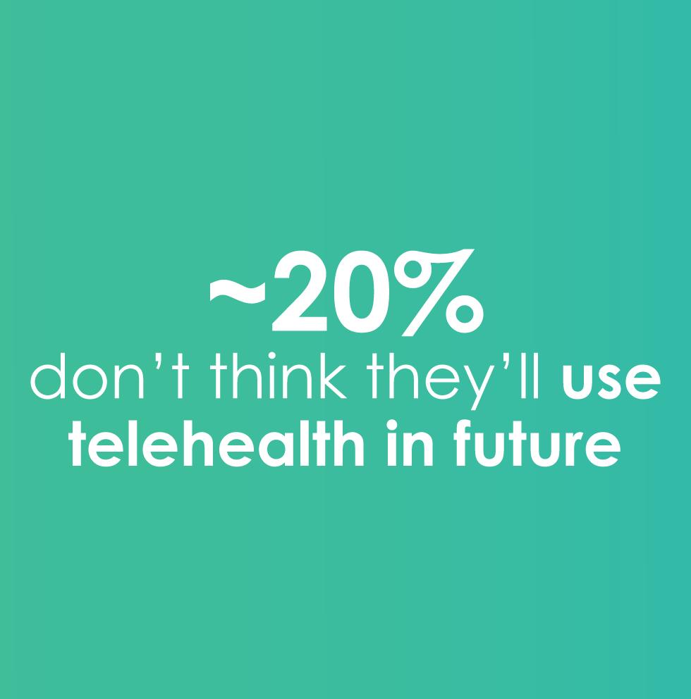 20% won't use telehealth in the future