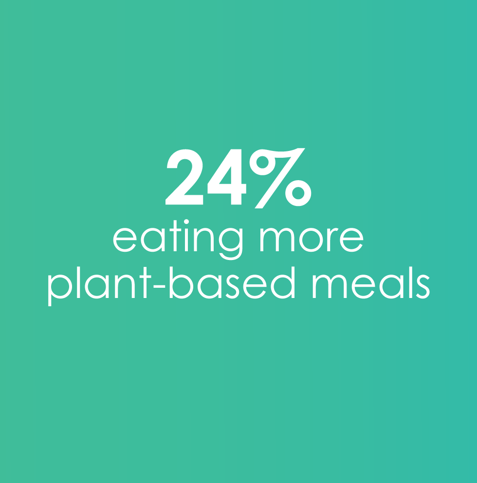 24% eating more plant-based