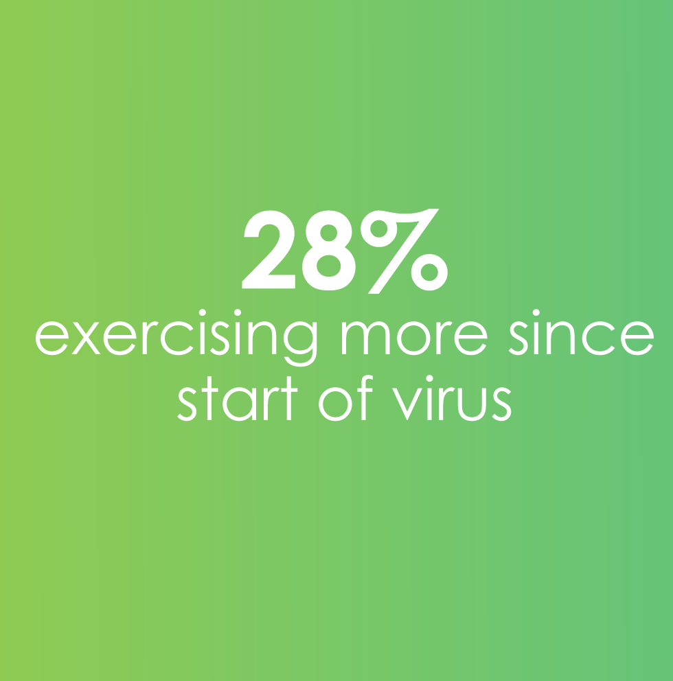 28% exercising more