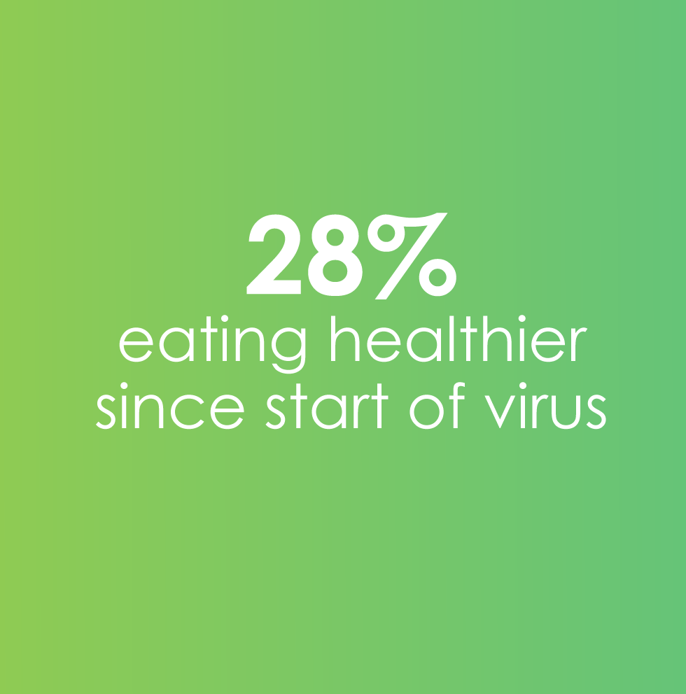 28% eating healthier