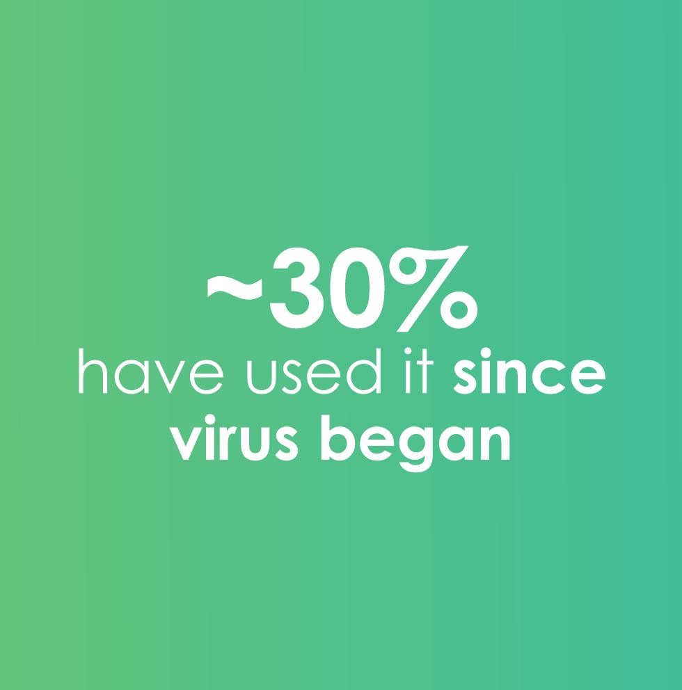 30% have tried telehealth