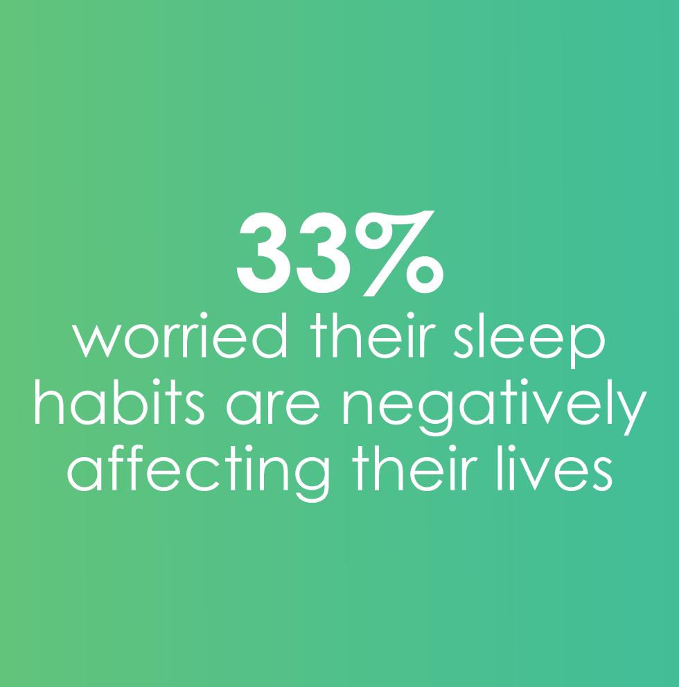 33% worried sleep habits have negative effect