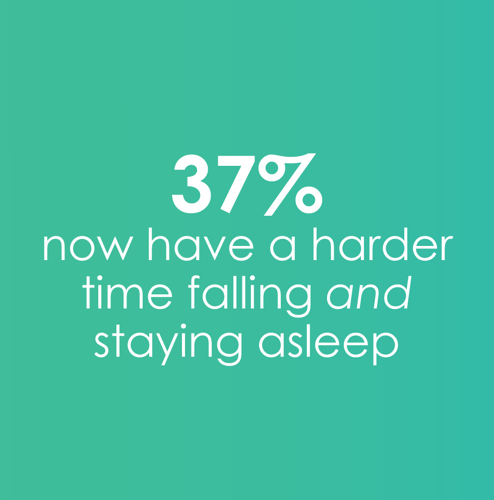 37% harder time falling and staying asleep