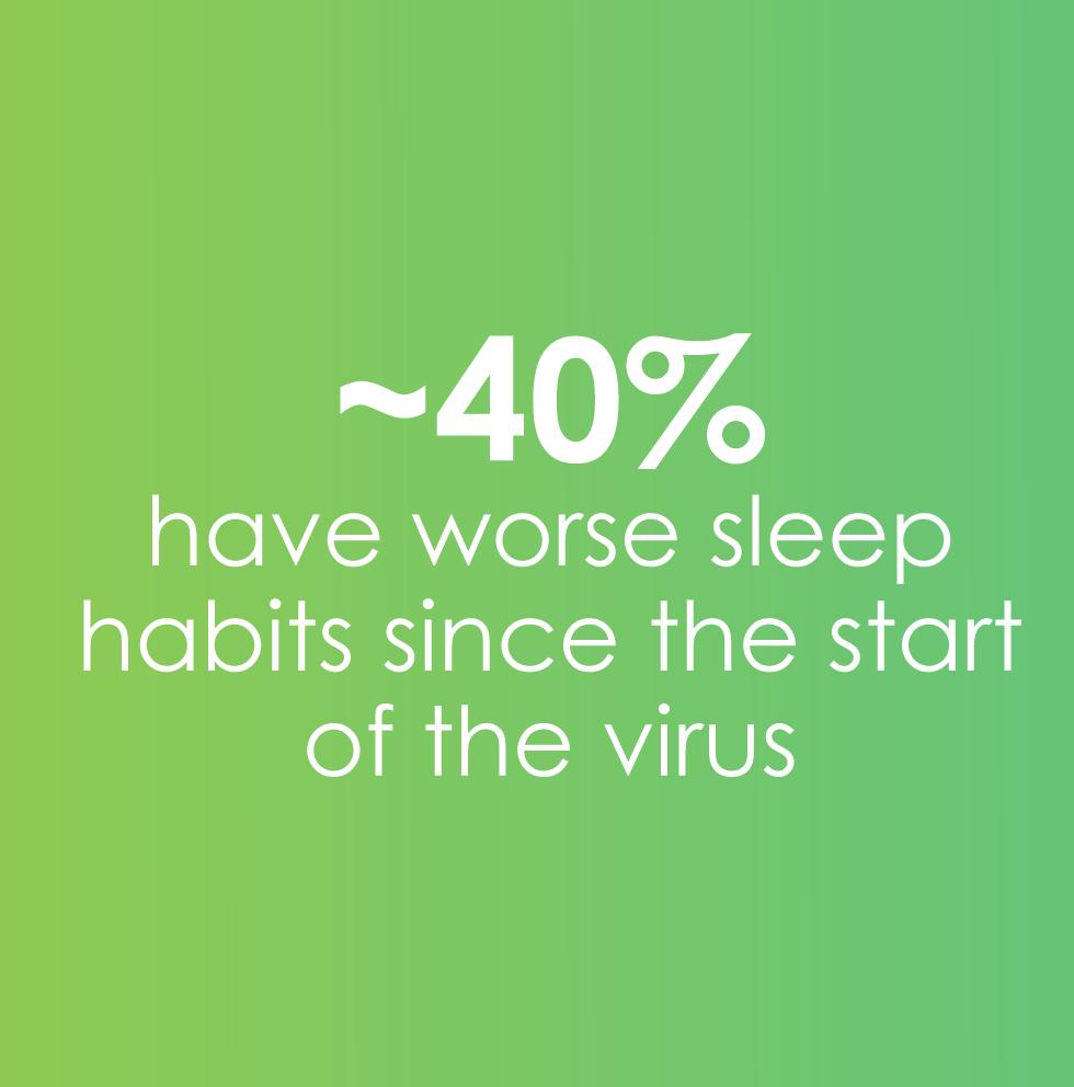 40% sleep habits have worsened