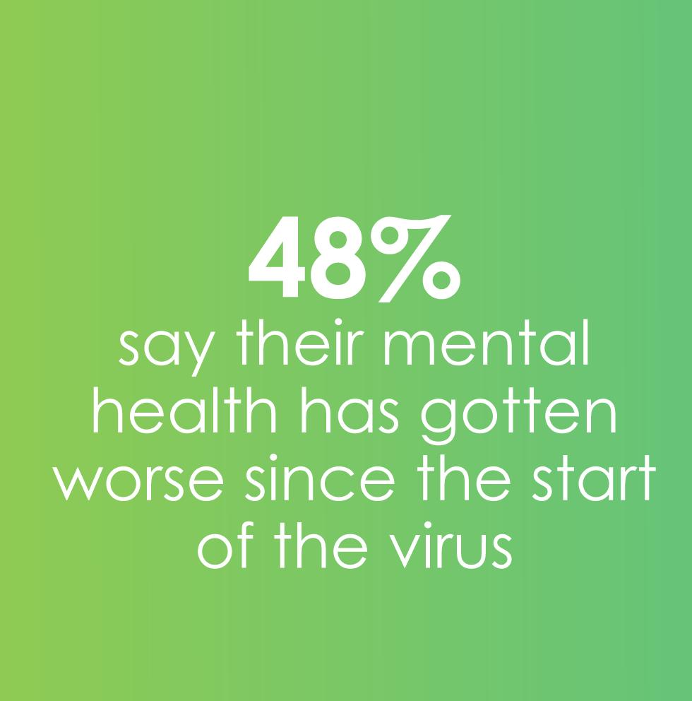 48% mental health has worsened