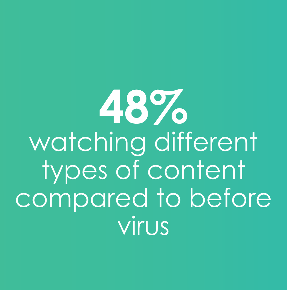 48% watching different content