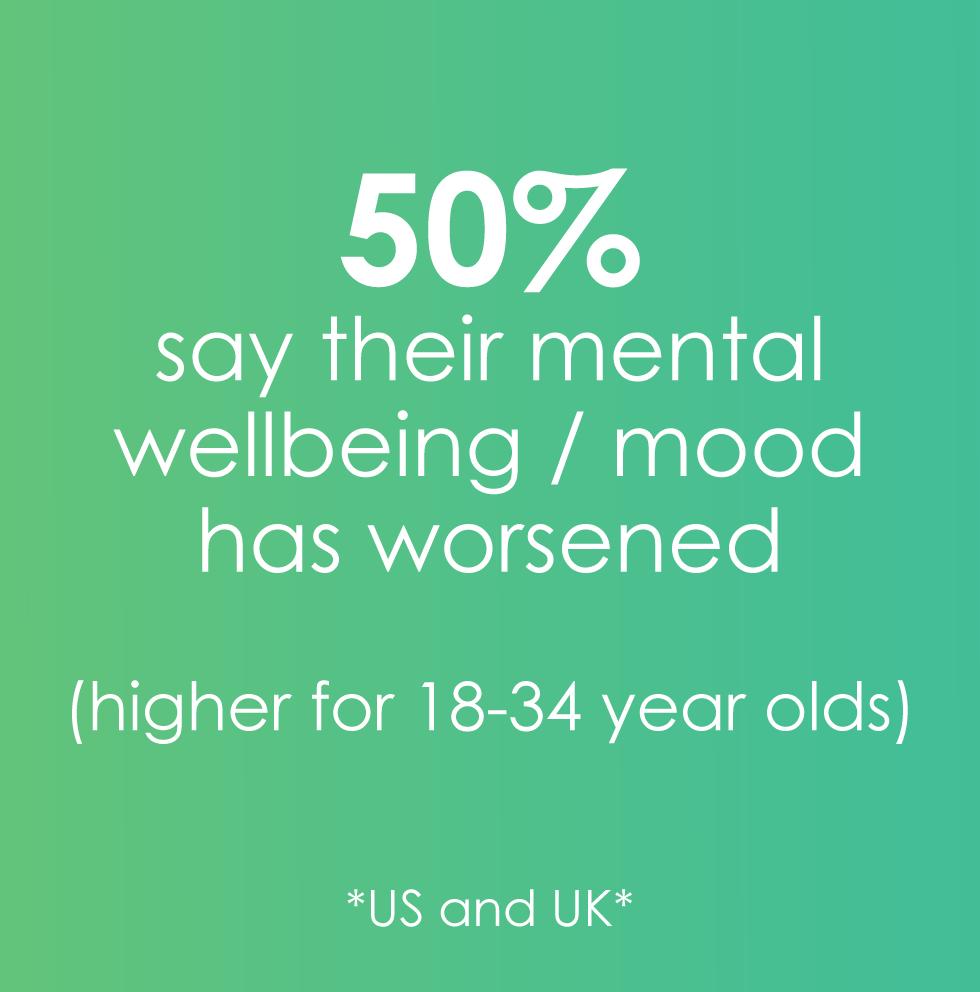 50% mood has worsened