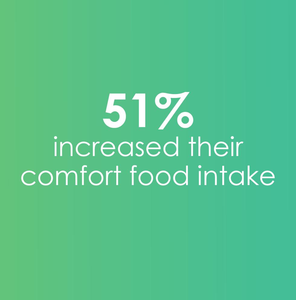51% eating more comfort food