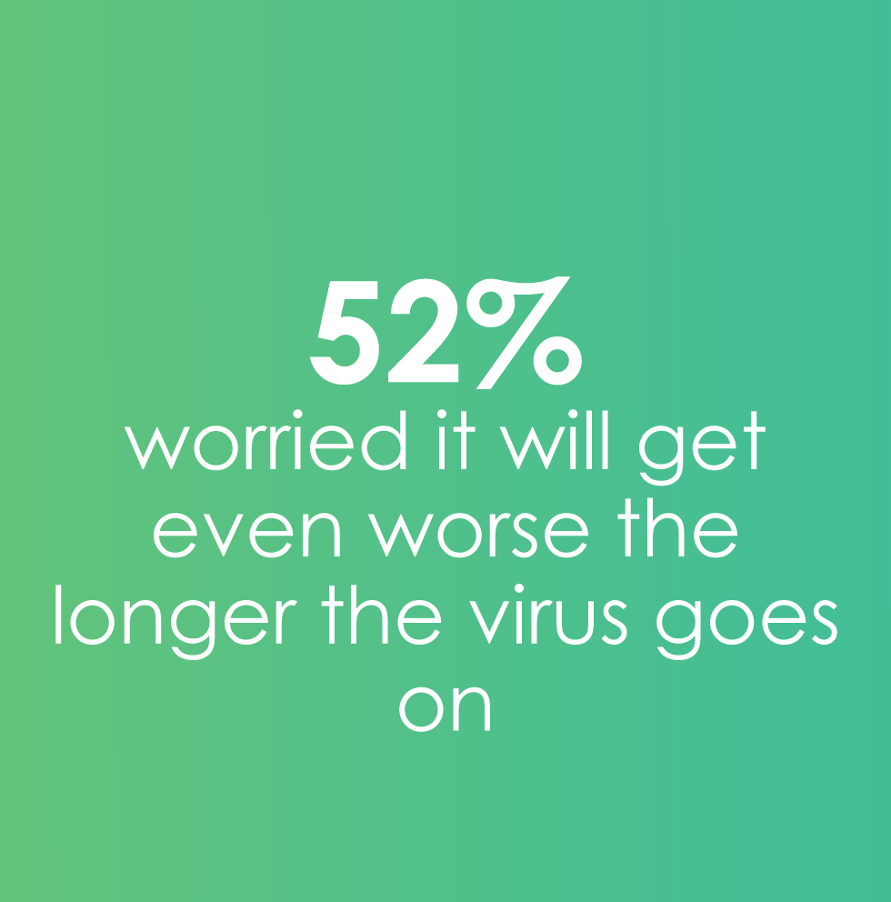 52% worried mental health will continue to worsen