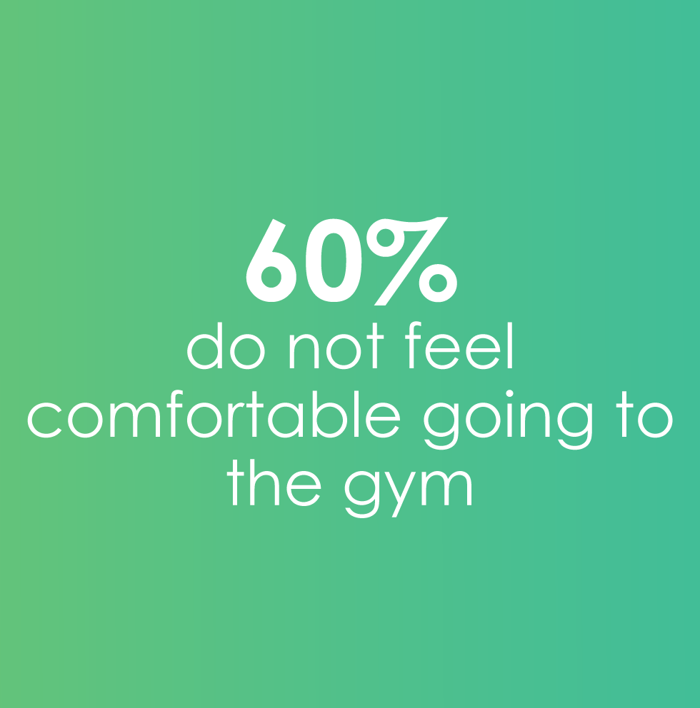 60% don't feel comfortable going to the gym