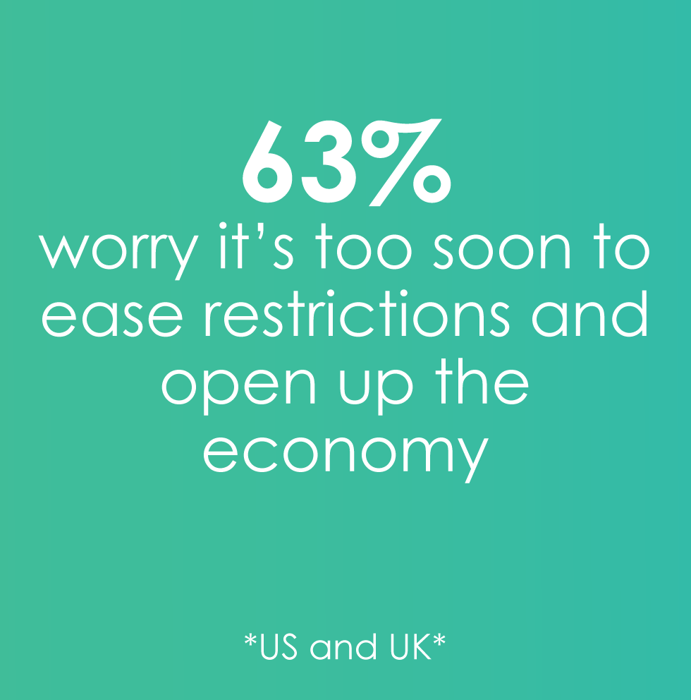 63% worry it's too soon
