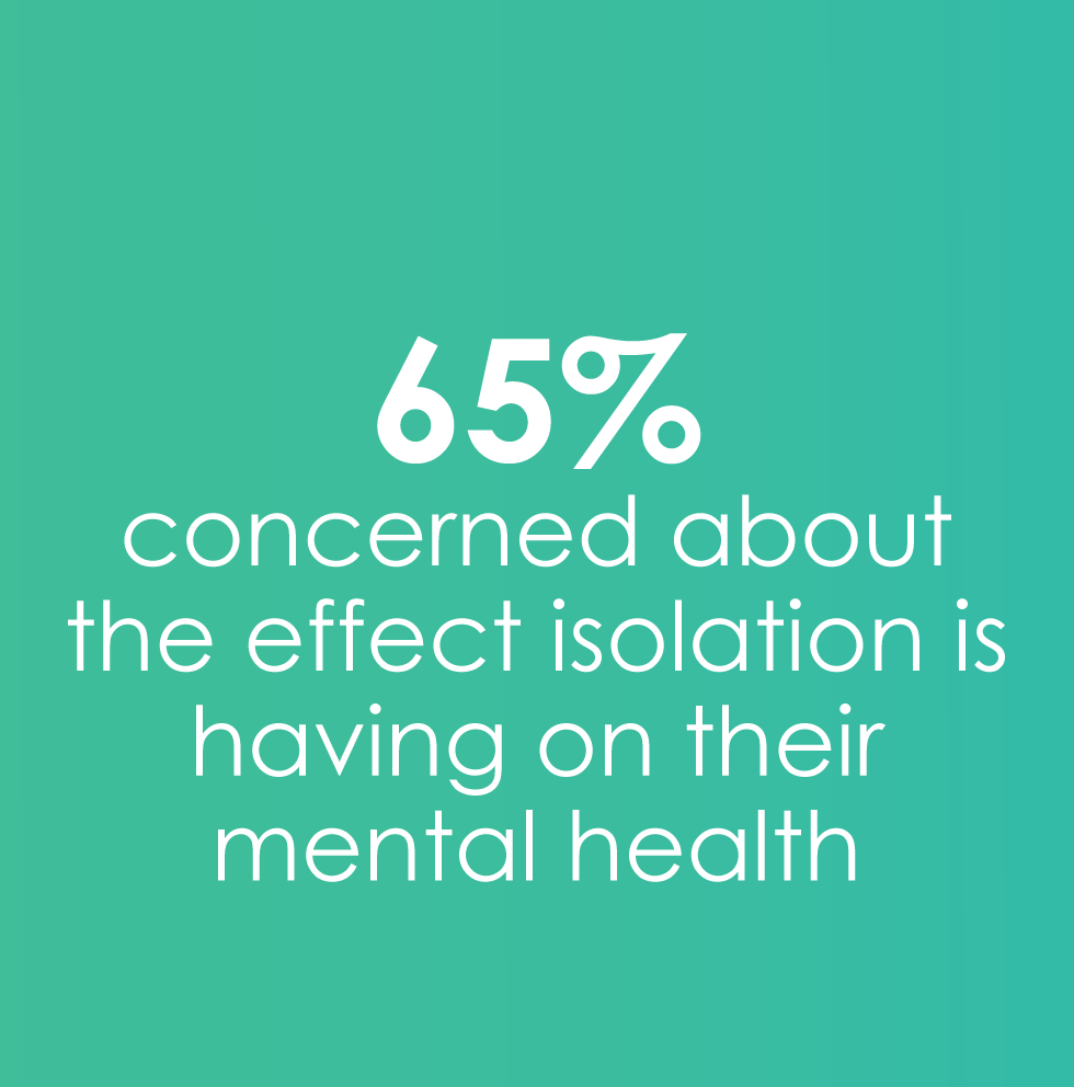 65% concerned about effect of isolation