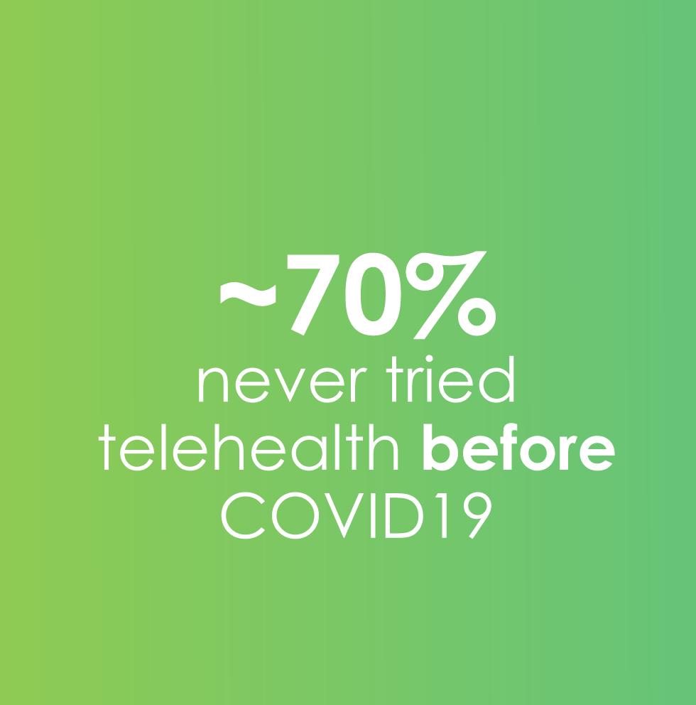 70% never tried telehealth
