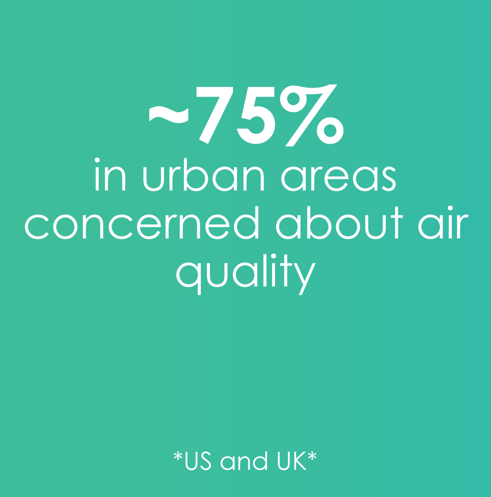 75% concerned about air quality