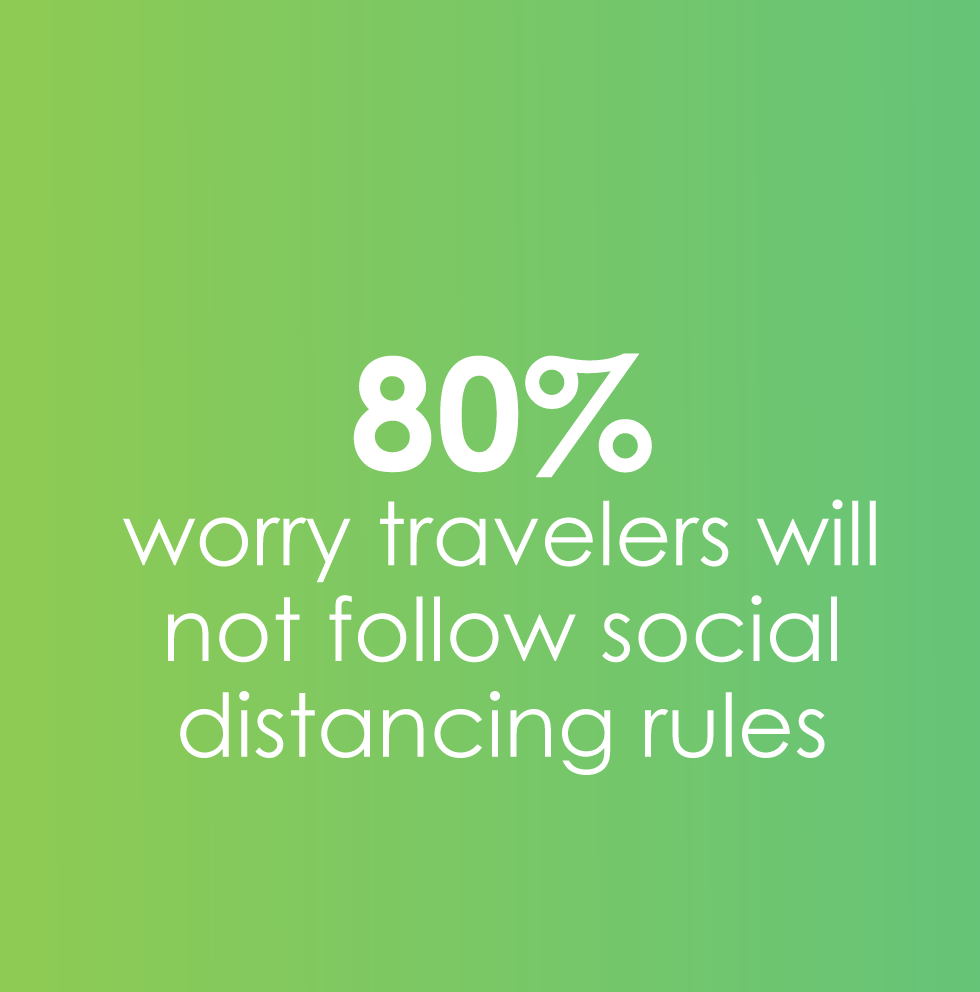80% worry others won't follow rules