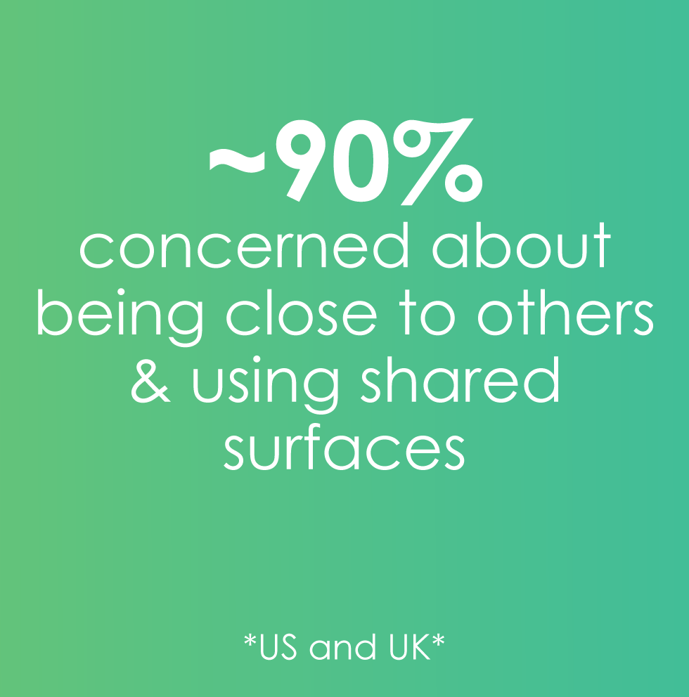 90% concerned about proximity and shared surfaces