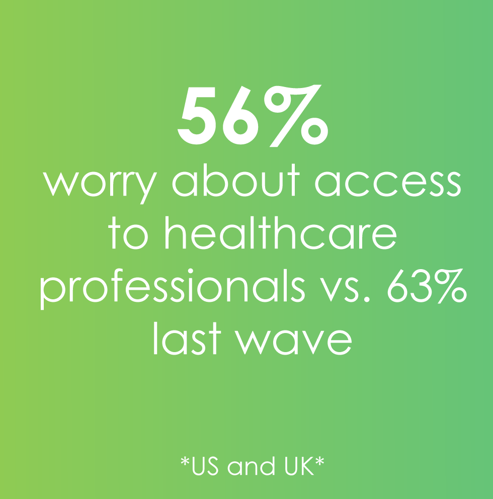 56% worry about healthcare access