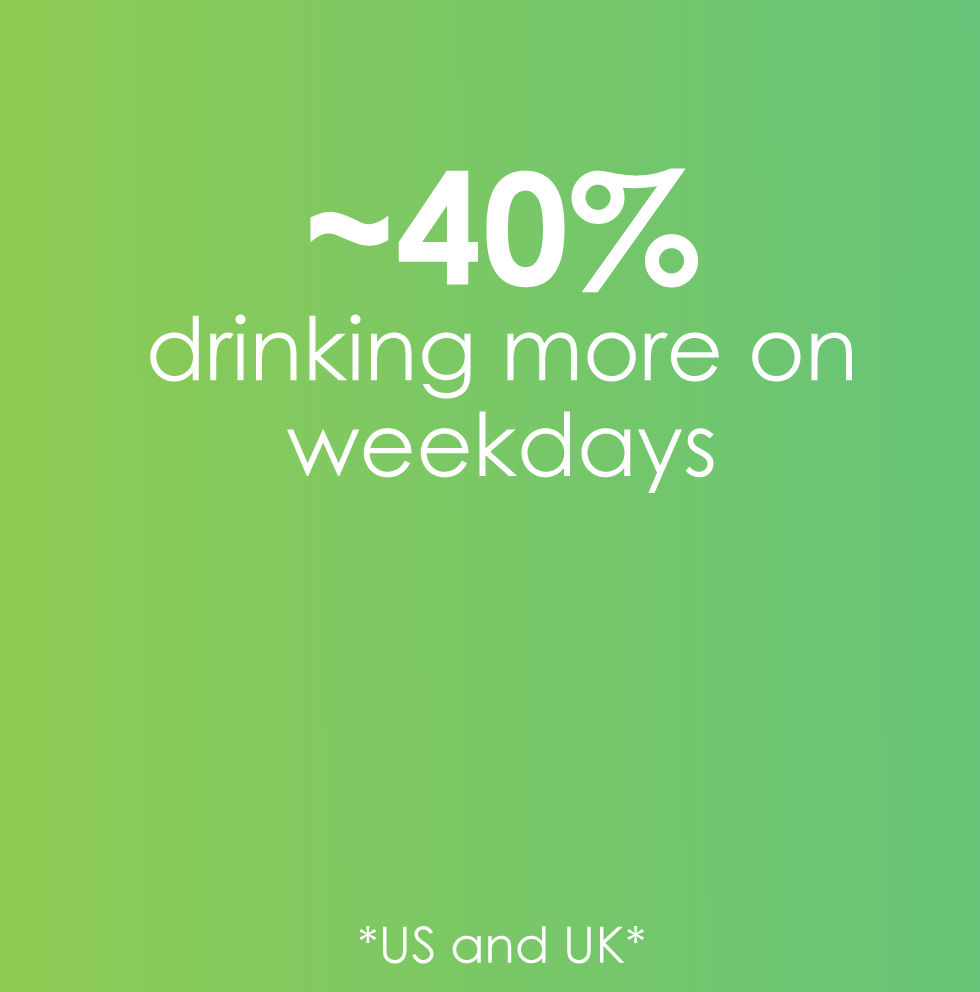 40% drinking more on weekdays