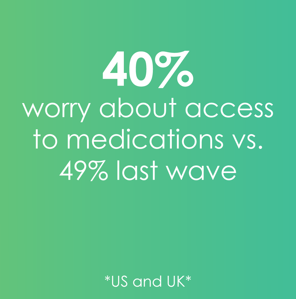 40% worry about access to meds