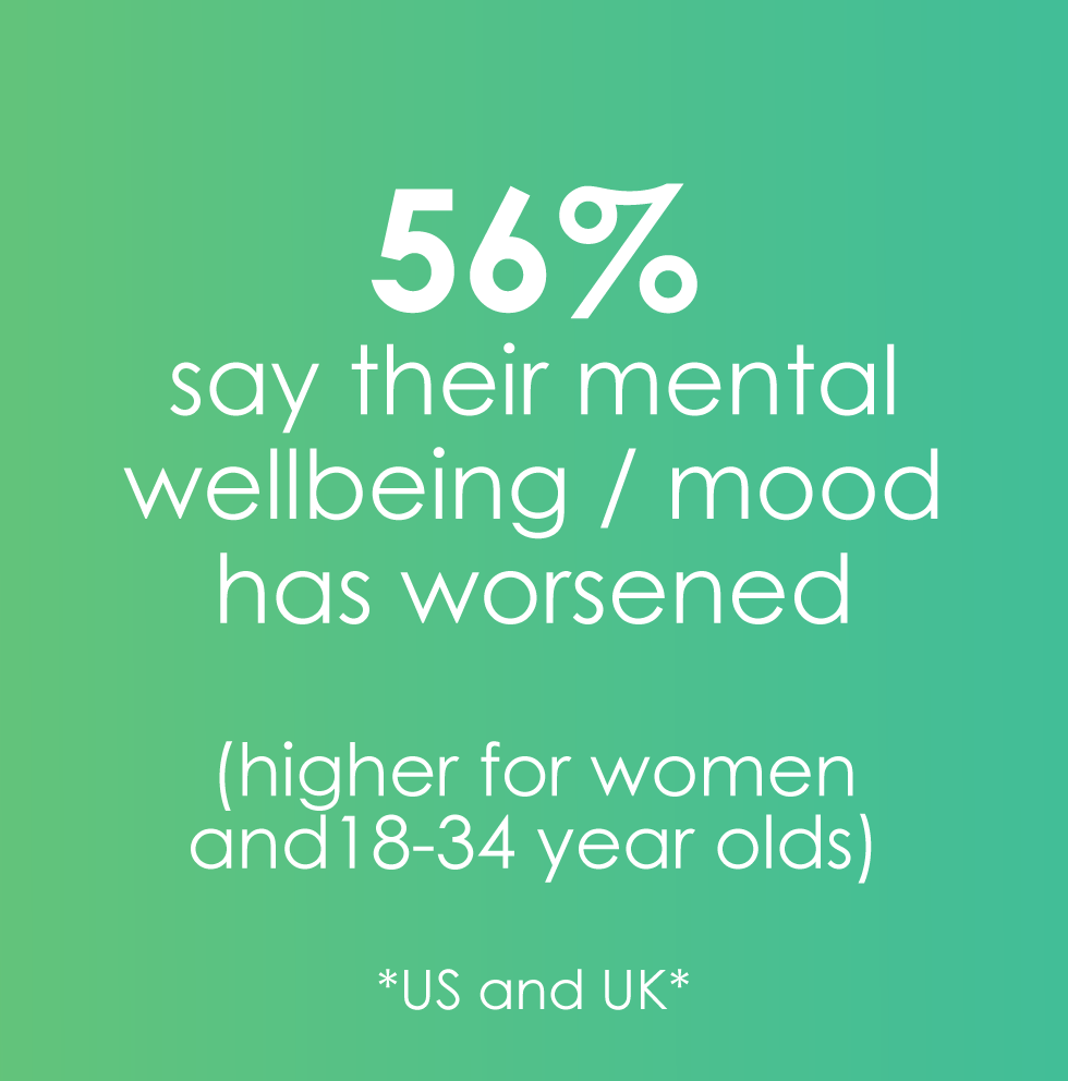 56% say their mood has worsened