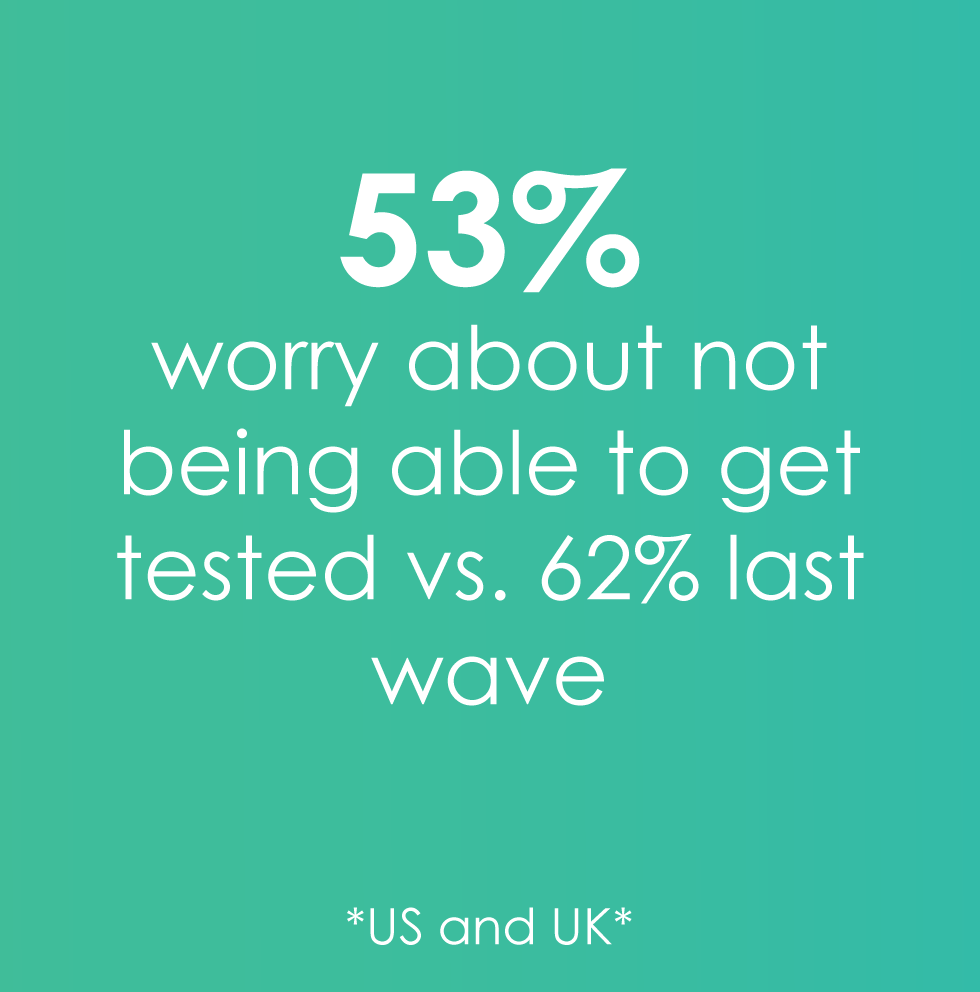 53% worry about testing