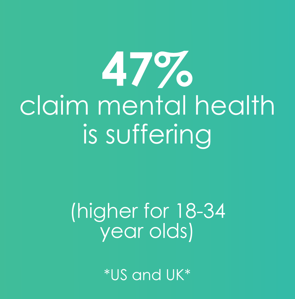 47% claim mental health is suffering