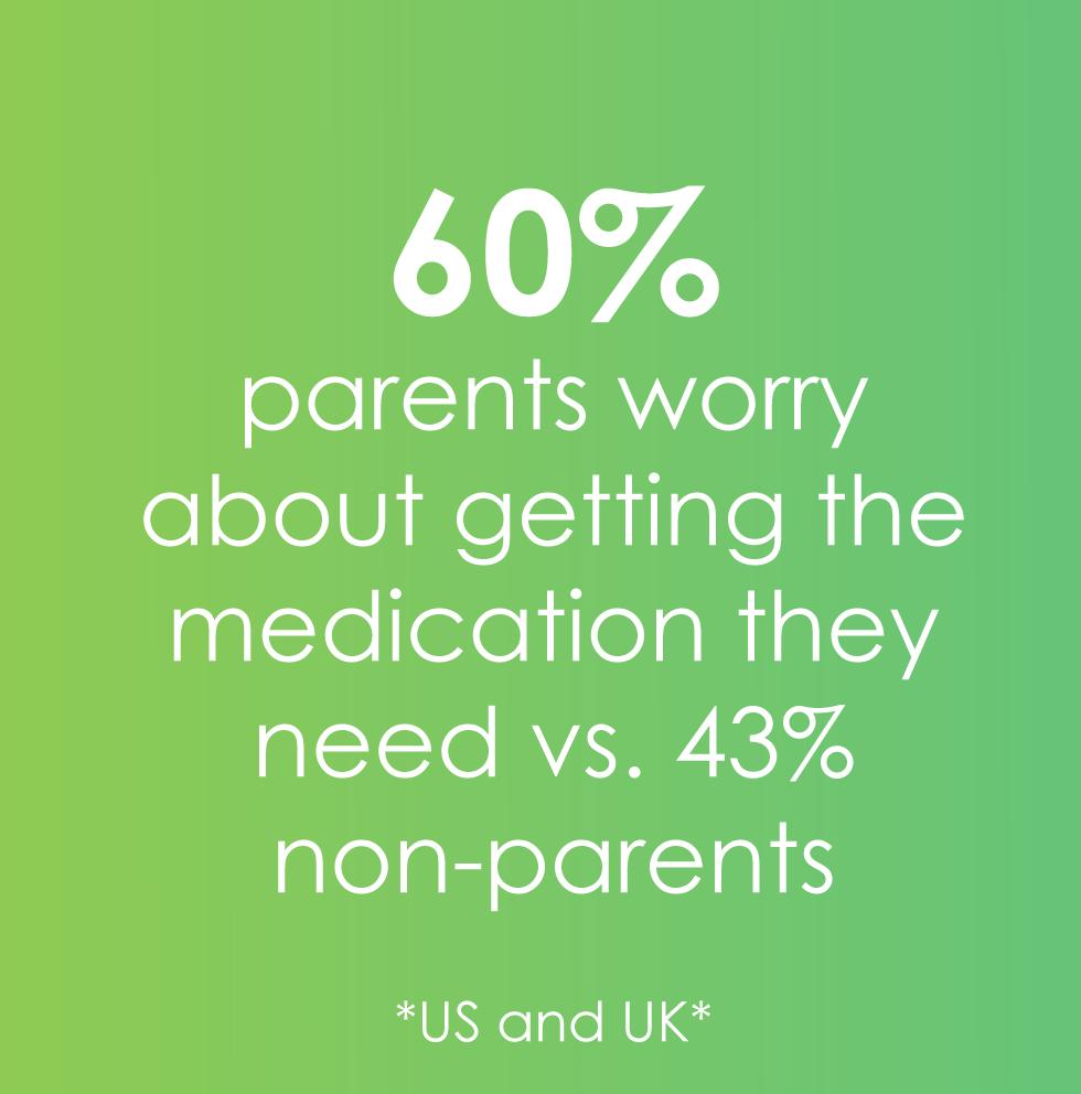 60% of parents