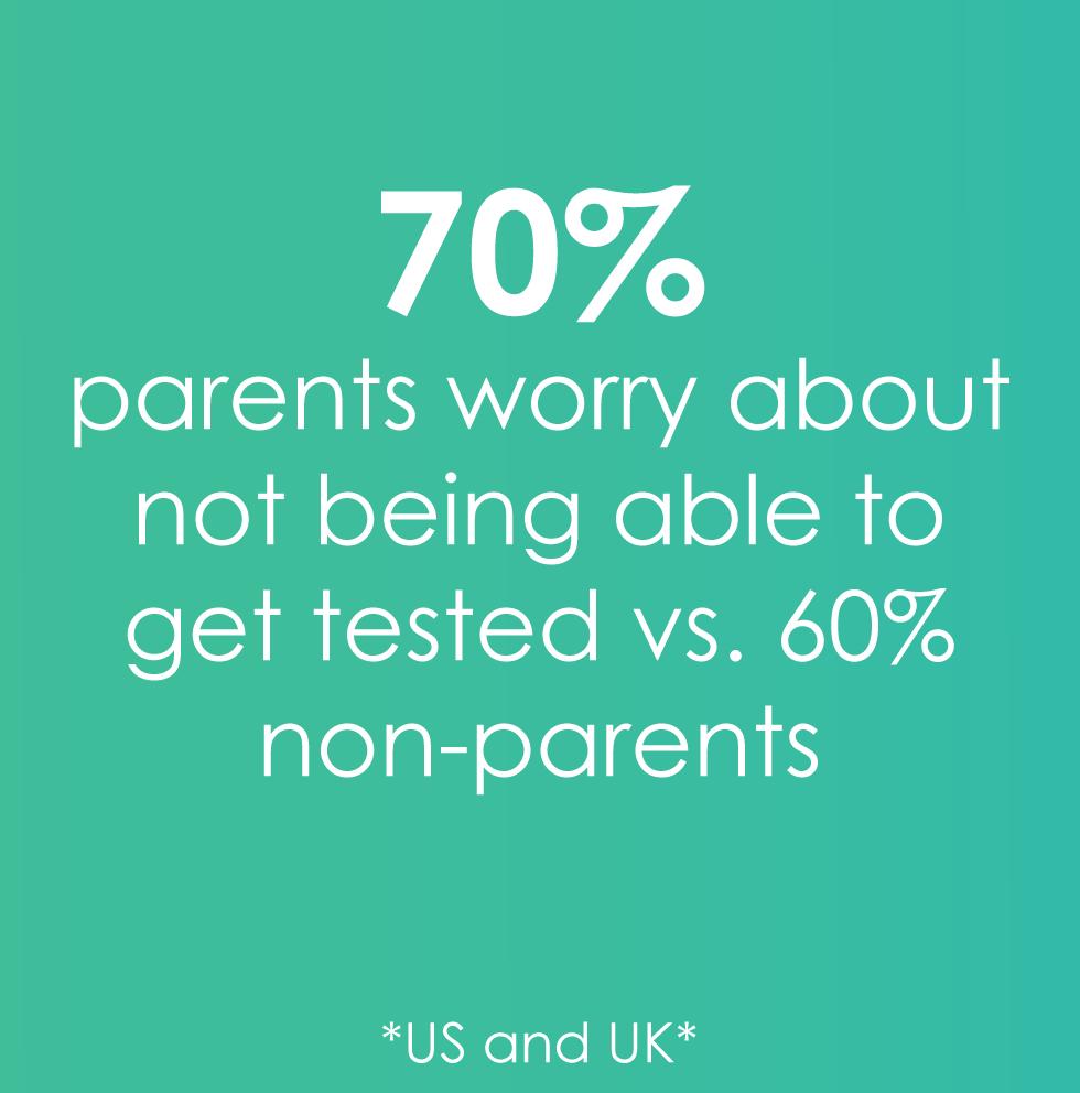70% of parents